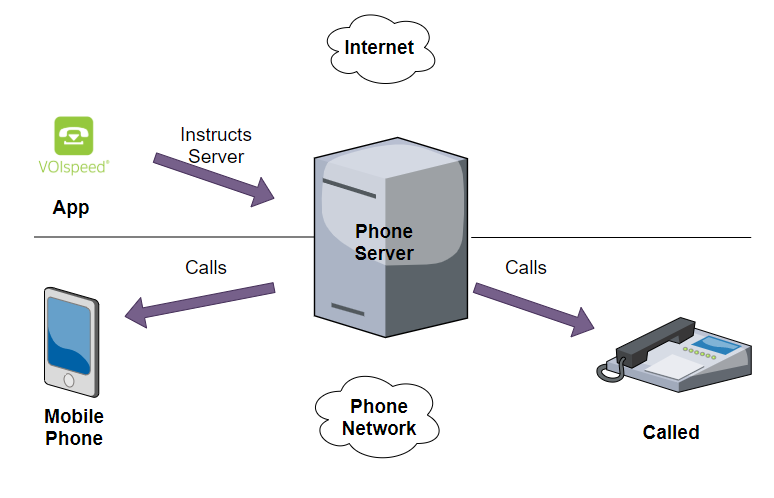 App routing